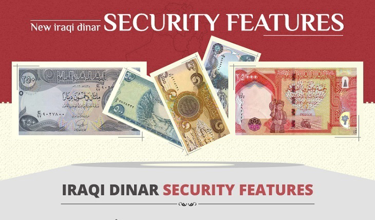 iraqi dinar security features combined cut down